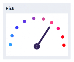 FundCalibre risk rating