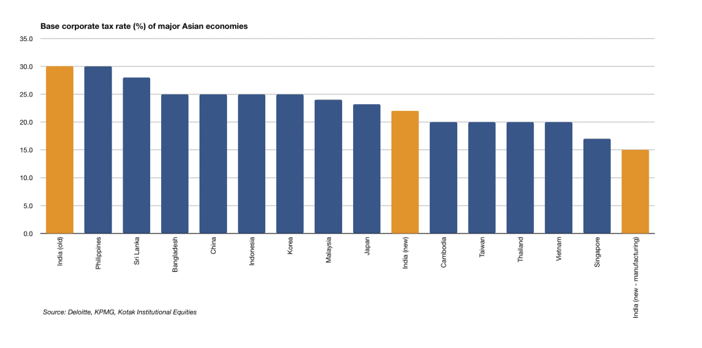 base corporate tax rate Asian economies graph